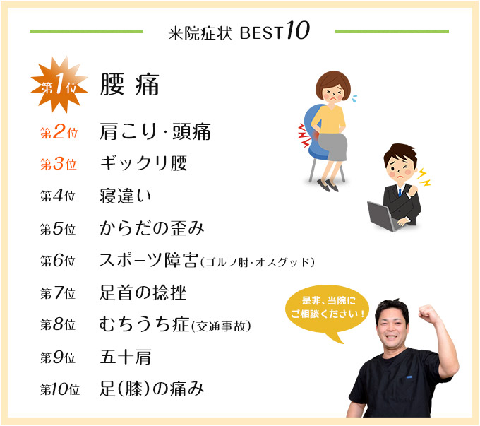 来院症状 ベスト10 第1位腰痛 第2位肩こり、頭痛第3位ぎっくり腰